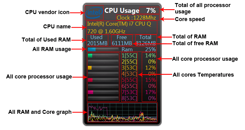 Windows Desktop Gadgets All Cpu Meter Information