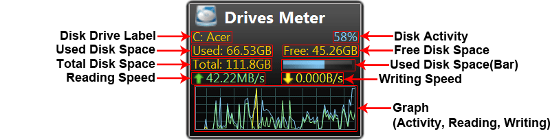Drives Meter Gadgets Info