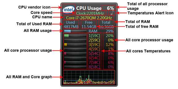 All CPU Meter Information